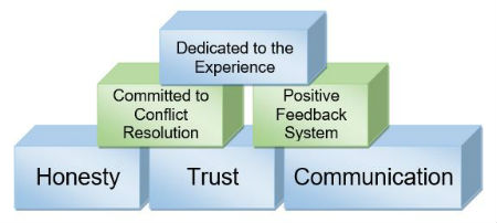 The building blocks of team building